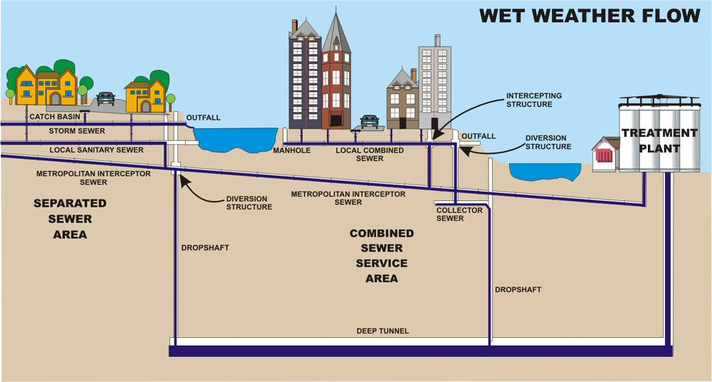 Design Of Sanitary Sewer Systems
